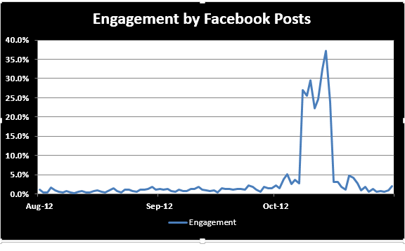 Chart showing social media engagement