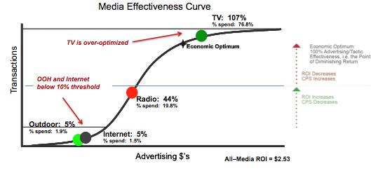 Chart of Media Mix analysis
