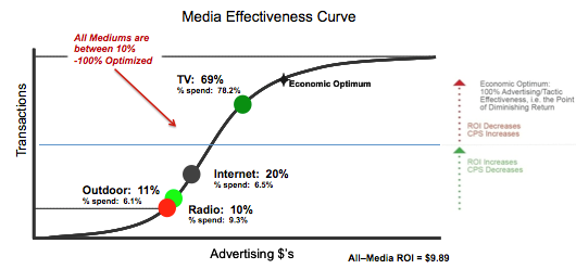 Chart showing media mix ROI effectiveness.